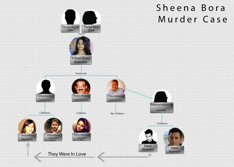 Sheena Bora Family Chart